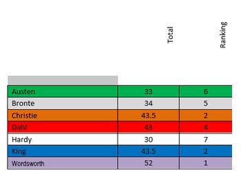 House League Table